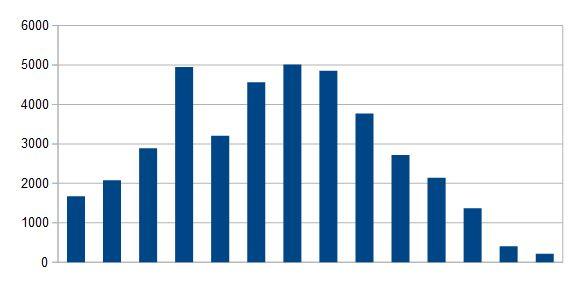 Visados de viviendas anuales