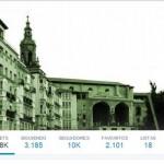 twitter Gasteiz Hoy 10000 seguidores