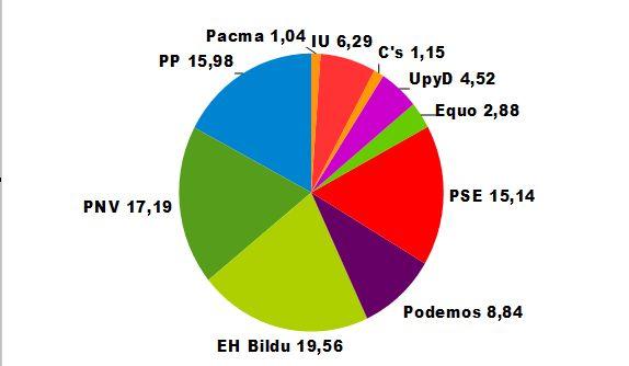 Resultados Elecciones Europeas en Álava