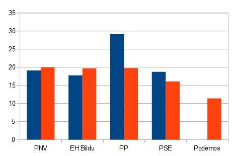 En Azul resultados de 2011. En Naranja previsión de la encuesta