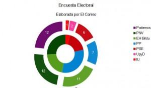 Resultados en 2011 en el rosco interior. En el exterior encuesta de El Correo
