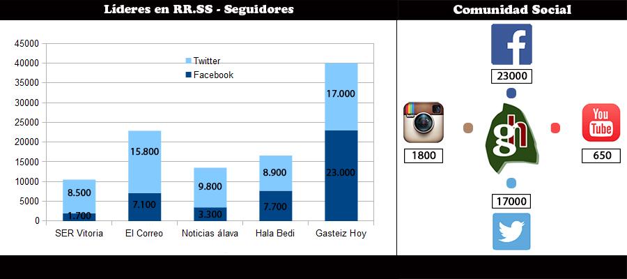 grafico-comunidad-social-gasteiz-hoy