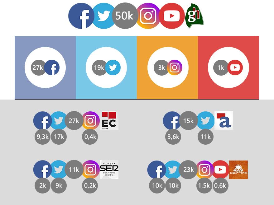 redes-sociales-gasteiz-hoy-junio-2017