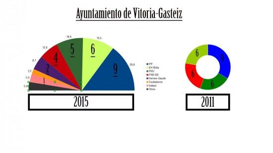 Composición-Ayuntamiento-Vitoria-Gráfico