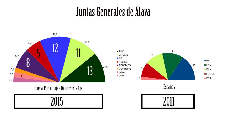 24m-alava-juntas-generales-alava