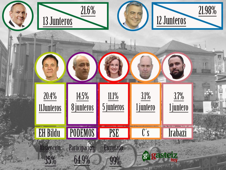 24m-elecciones-alava-juntas-generales