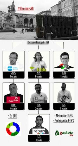 Resultados-elecciones-2015-ayuntamiento-Vitoria-Gasteiz
