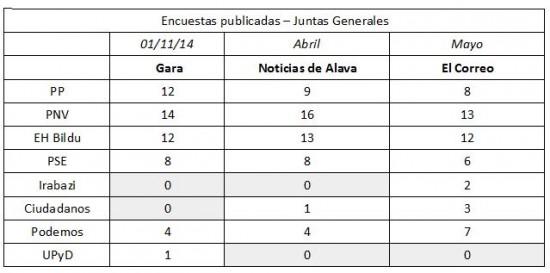 encuestas-juntas-generales