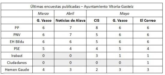 recopilacion-encuestas-ayuntamiento
