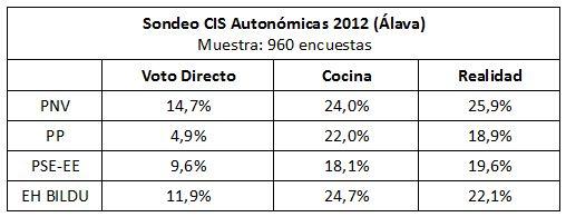 sondeo-cis-autonomicas-2012-alava