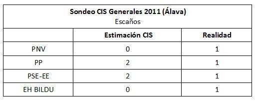 sondeo-cis-generales-2011-alava