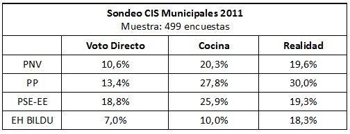 sondeo-cis-municipales-2011