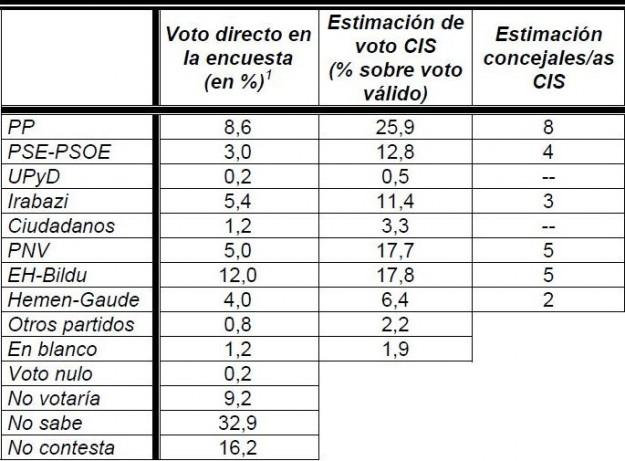 voto-directo-sondeo-cis-vitoria-2015