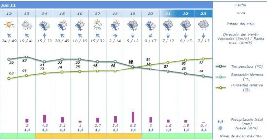 prevision lluvia