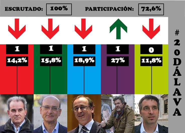 elecciones-generales-alava-2015
