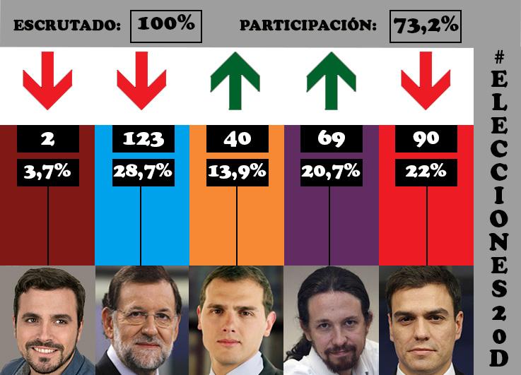 elecciones-generales-20d-espana