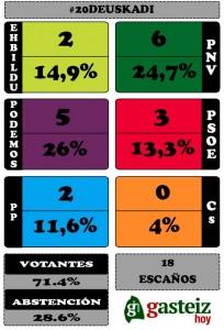 elecciones-generales-euskadi-20d
