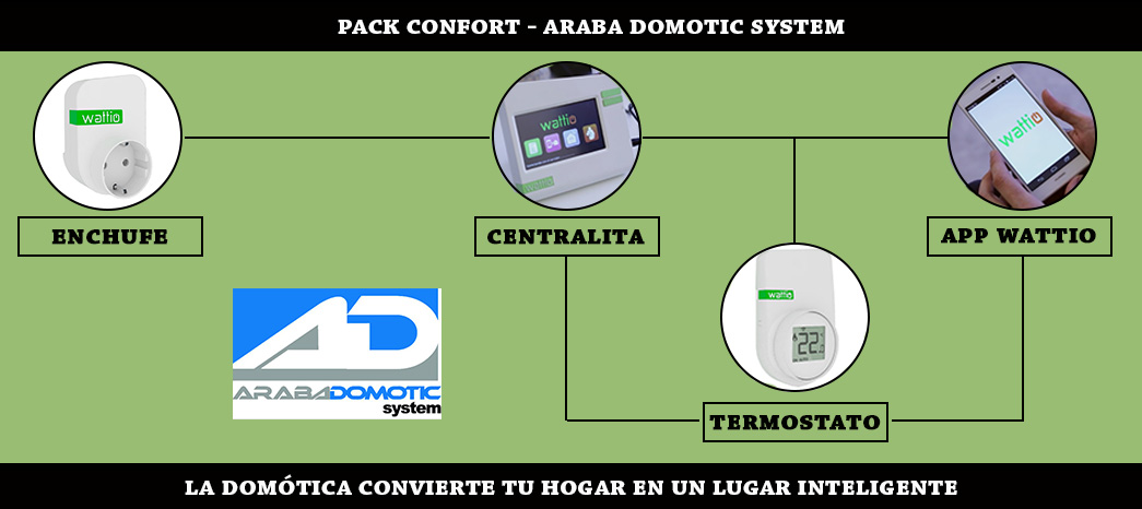 pack-confort-calefaccion-araba-domotic