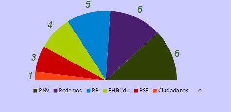 encuesta gobierno vasco