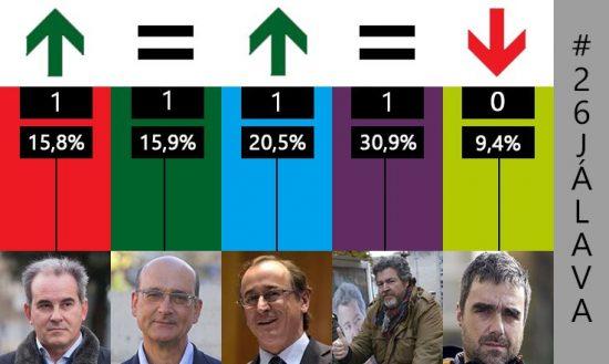 resultados elecciones 26j alava