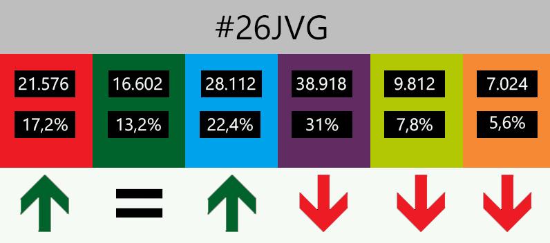 resultados-eleccines-26J-vitoria