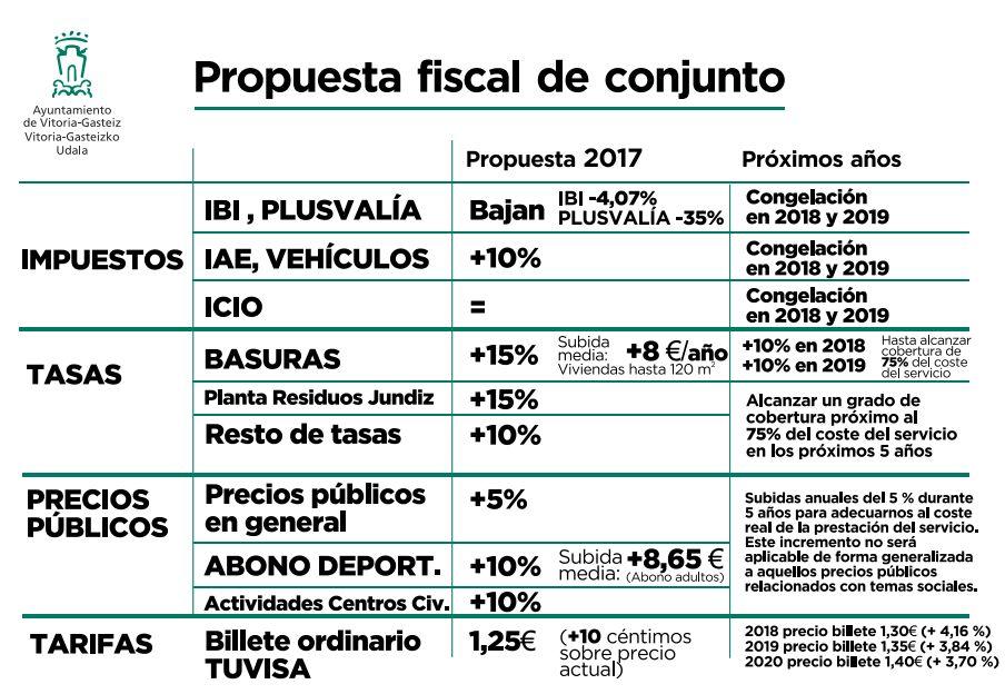 Ordenanzas fiscales