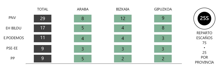reparto-escanos-25s-euskadi