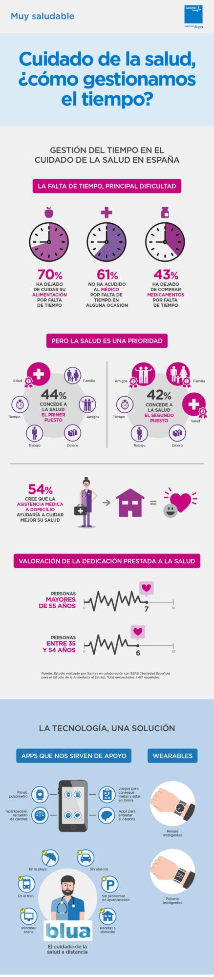 telemedicina-digitalizacion-salud-sanitas