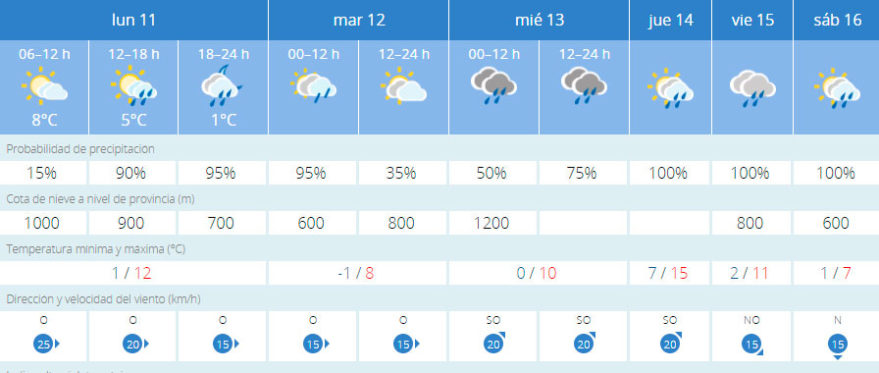prevision lluvia vitoria