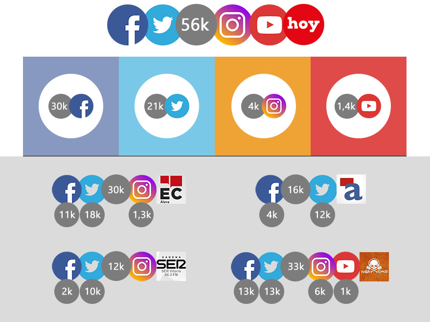 redes-sociales-gasteiz-hoy