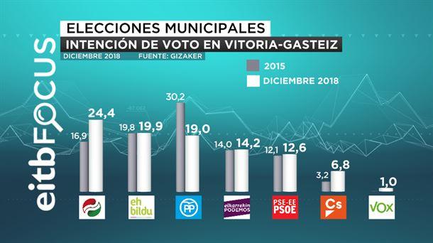 Encuesta elecciones Vitoria-Gasteiz EITB