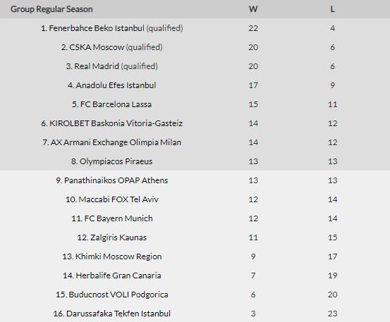 clasificación Euroliga Baskonia