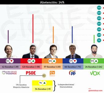 Resultados elecciones-28A-Espana