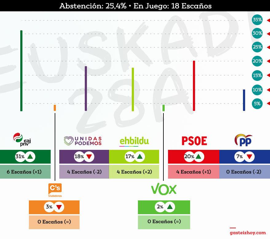 Resultados elecciones-28A-Euskadi