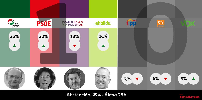resultados-elecciones-generales-alava-2019