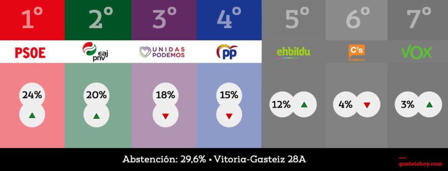 elecciones-generales-vitoria-2019-28a