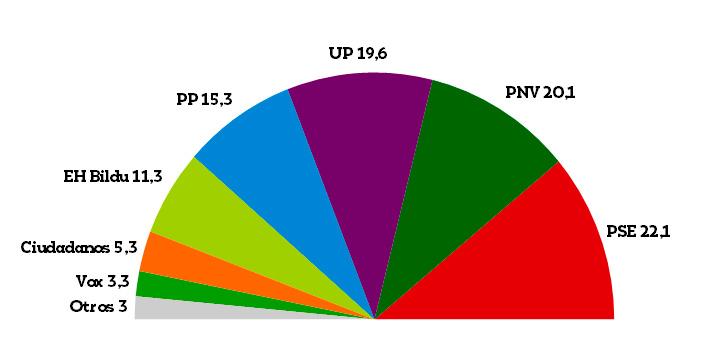 encuesta elecciones 28 de abril