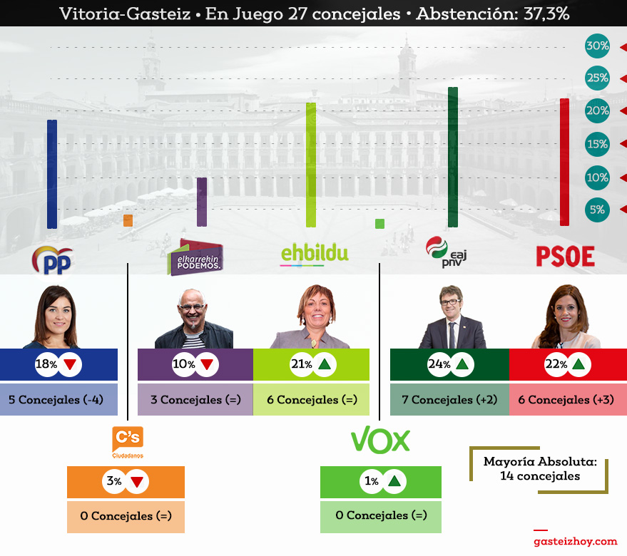 Resultados elecciones municipales en Vitoria-Gasteiz