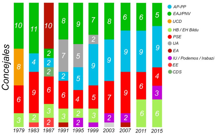 historia elecciones municipales vitoria