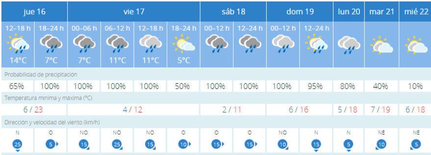 El tiempo vitoria lluvia