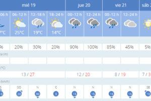El jueves vuelven las lluvias, pero el sábado llega de nuevo el calor