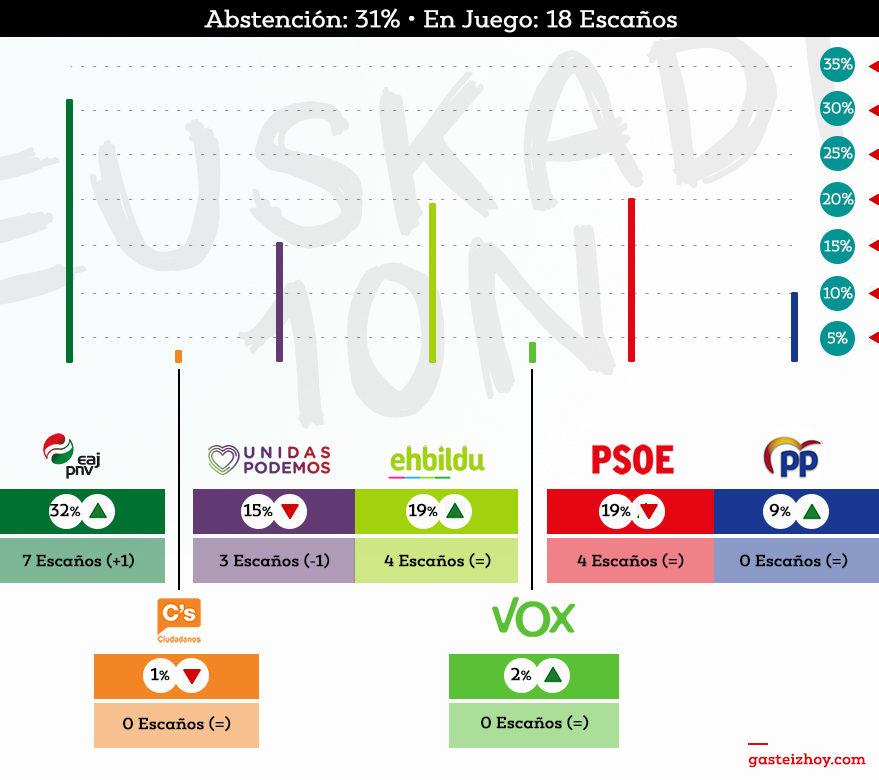 resultados 10n euskadi