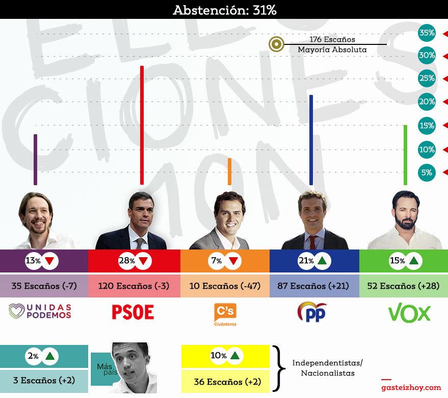 resultados elecciones 10n españa