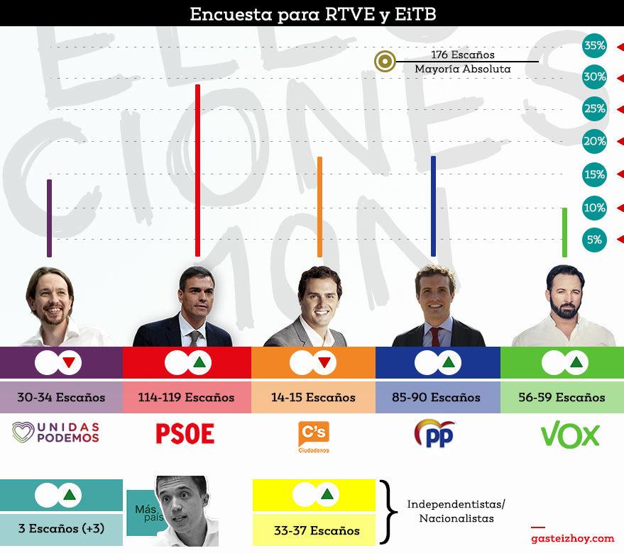 resultado encuesta RTVE Álava