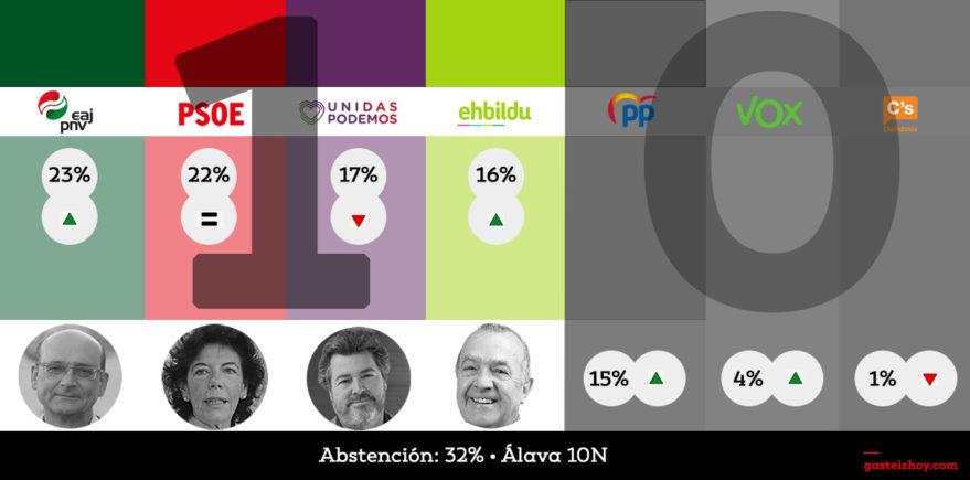 resultados elecciones 10n alava 2019
