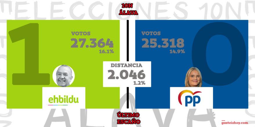 resultado elecciones 10n alava 2019