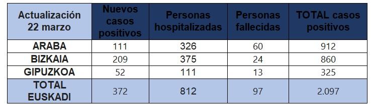 datos-coronavirus-22-marzo