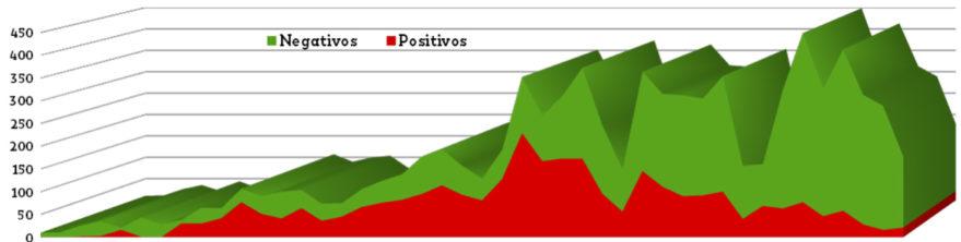 positivos coronavirus vitoria