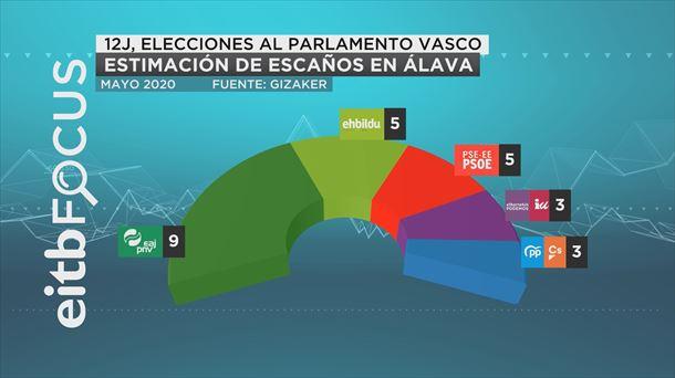 encuesta etb elecciones parlamento vasco