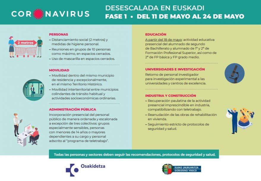 documento gobierno Vasco